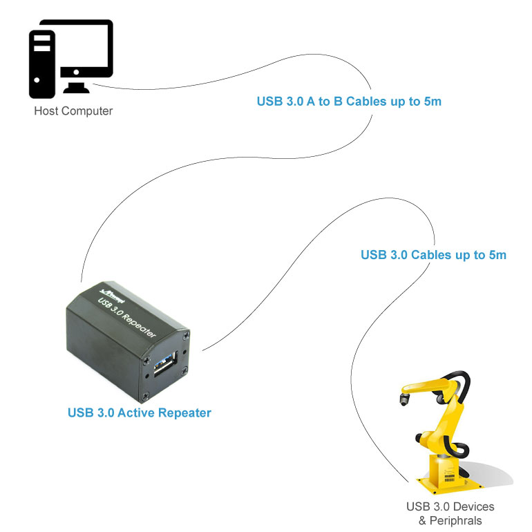 USB 3.0 Active Repeater Cable